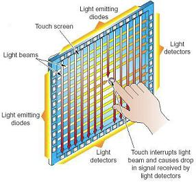 OptIR How Infrared Touch Screen Overlays Work